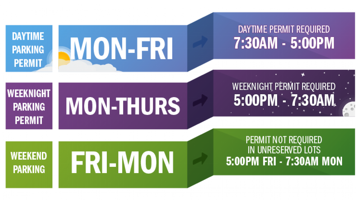 Diagram that reads: Monday through Friday daytime pertmit is required from 7:30 to 5 p.m. Monday through Thursday, weeknight permit is required from 5 p.m. to 7:30 a.m.. Friday through Monday, not permit is necessary in unreserved lots.